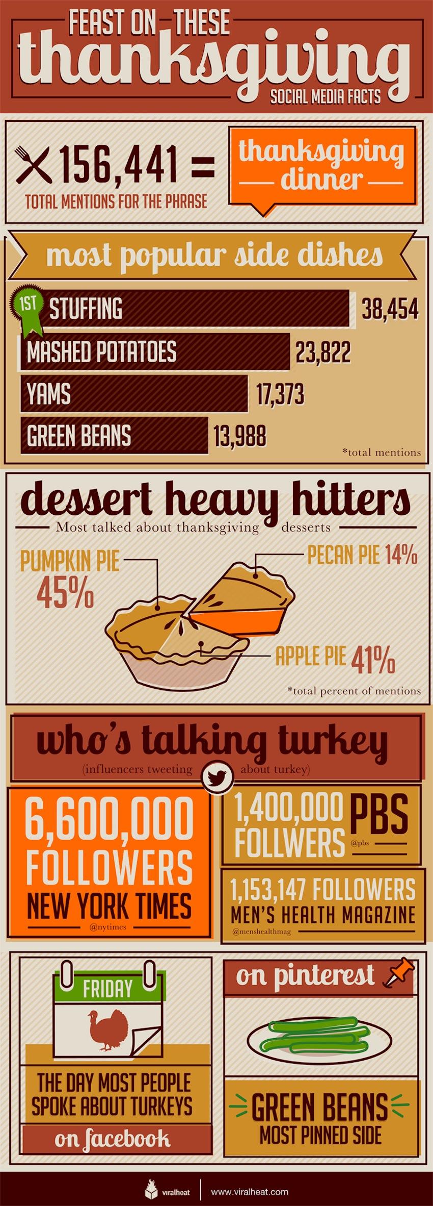 social-media-american-thanksgiving-infographic